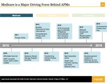 Alternative Payment Models Diagram - Manatt