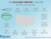 Socialized Medicine USA 1942 - 2020