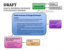 DIAGRAM of Health Insurance Exchange &  Data-Sharing