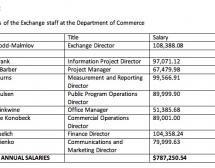 DISCLOSED: Salaries of MN Health Insurance Exchange