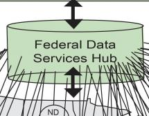 'Federal Data Services Hub' for The Exchange