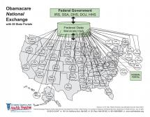 'Marketplace' of State Exchanges Sends Patient Data Straight to Federal Gov't Agencies