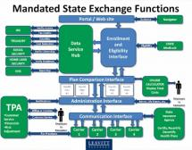 Government Exchange - Control Through Data-Sharing