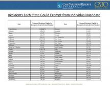Residents Each State Could Exempt from Individual Mandate