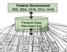 Intrusive HUB Explained in Medicaid FAQ