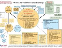 Minnesota Health Insurance Exchange Diagram